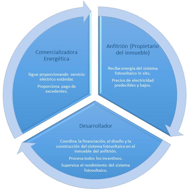 esquema gráfico PPA